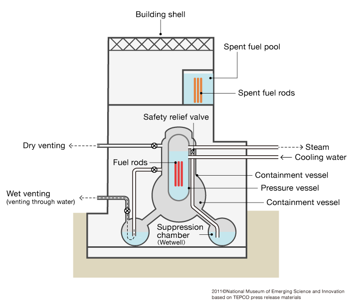 Schematic View Of The Fukushima Daiichi 1 5 Nuclear Power Plants
