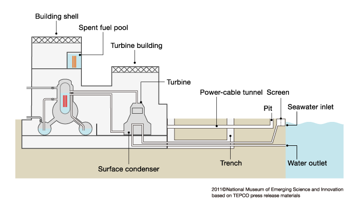 Schematic view of a plant building and its vicinity case march 11 among the six reactors in the plants the units 1 5 are the mark i type bwr please use as a reference for timeline of the fukushima daiichi nuclear ccuart Gallery